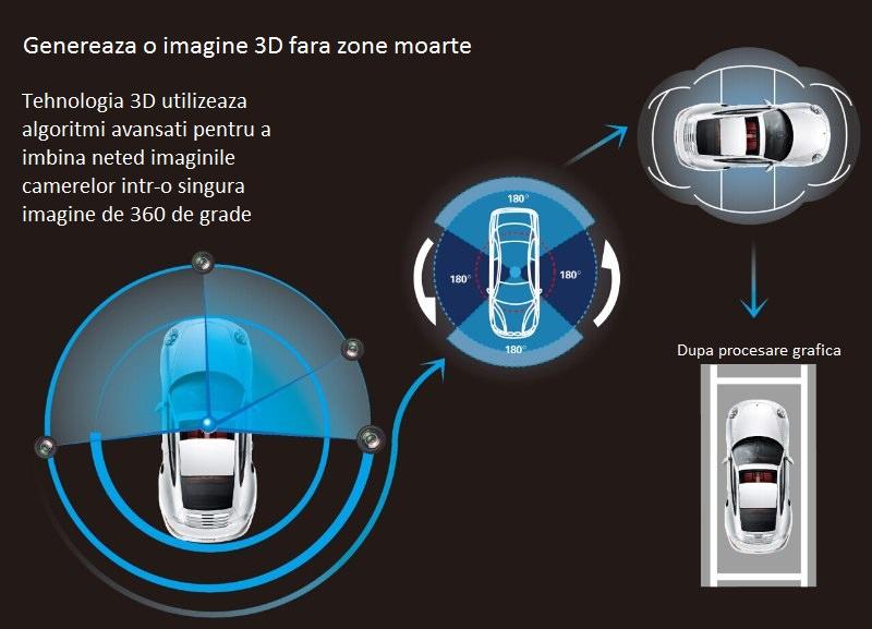 procesare 4 camere auto 360 de grade